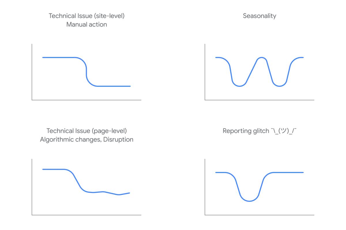 Analyser les fluctuations et la forme des courbes de trafic (Source Google)