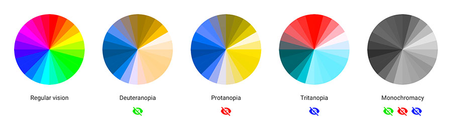 Les visions des différents types de daltonisme