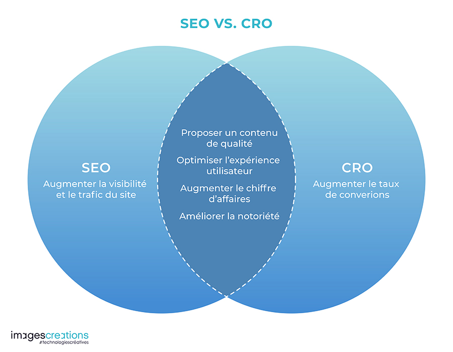 SEO versus CRO